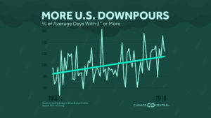 increase in downpours graph