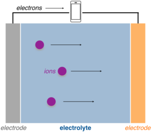 Image of general schematic of a battery