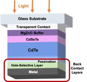 labeled layers of solar cell