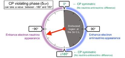 CP violation disfavoring balance illustration